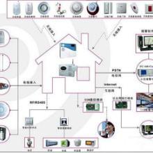 供应电话联网报警系统设备生产商