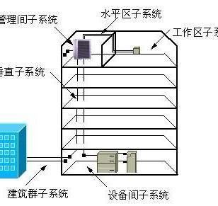 综合布线工程图片