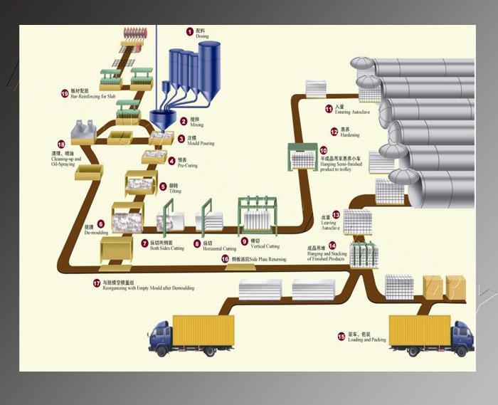 备生产工艺流程(图)