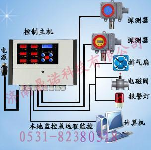 气报警器图片/气报警器样板图 (2)