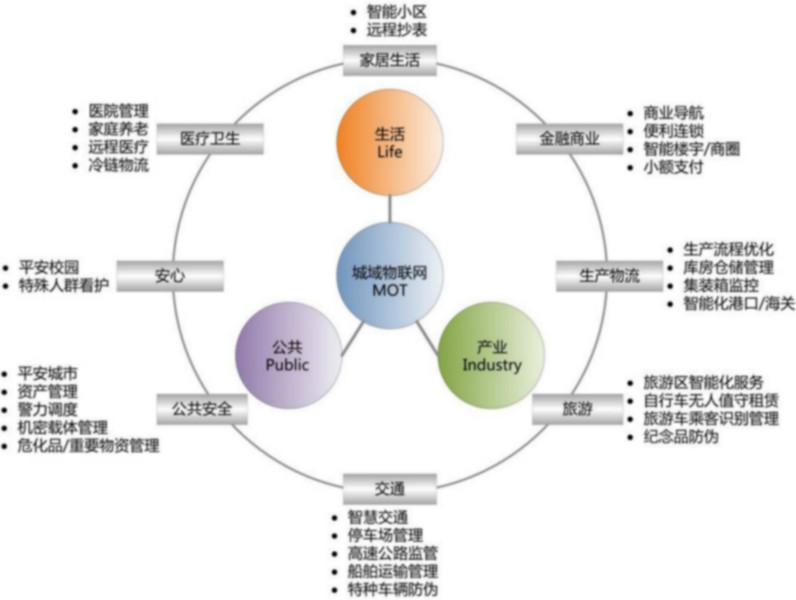 信息技术在家庭生活方面的应用_物联网概念走向应用家庭生活智能化加速电