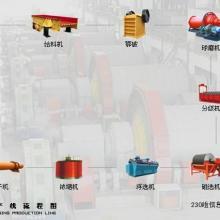 供应选矿设备宏基细致总结:影响选矿设备物料筛分的几点!
