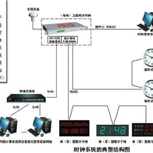体育馆GPS标准时钟系统设备图片