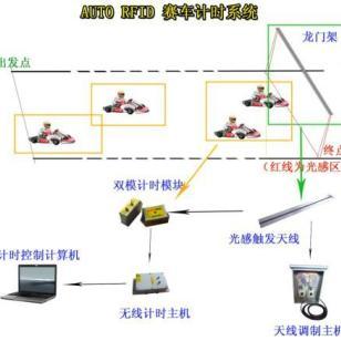 赛车计时记分系统设备图片